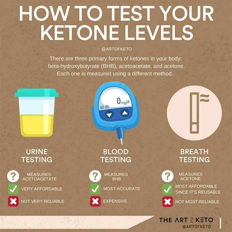how to test for ketones on a ketogenic diet