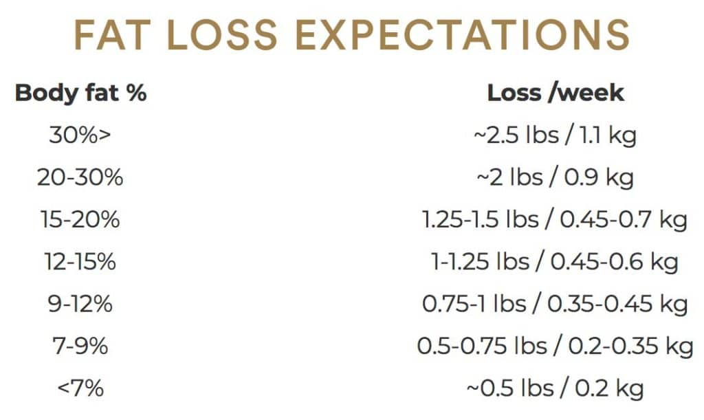FAT LOSS EXPECTATION FOR KETO BODYBUILDERS