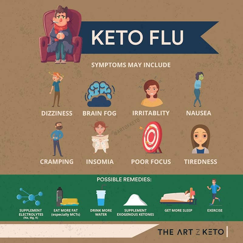 KETOGENIC DIET KETO FLU
