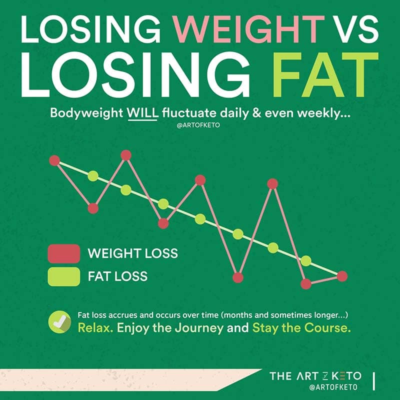 keto without exercise losing weight vs fat