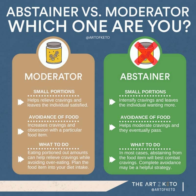 abstainer vs moderator keto and weight loss
