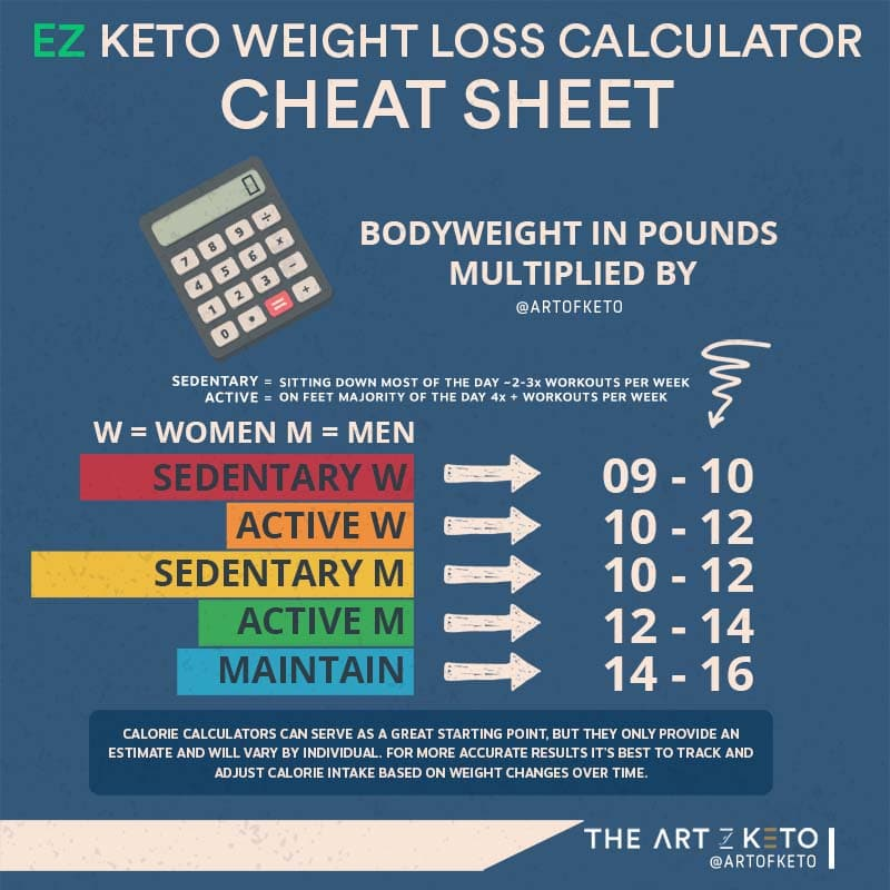 easy calorie cheat sheet for ketogenic diet