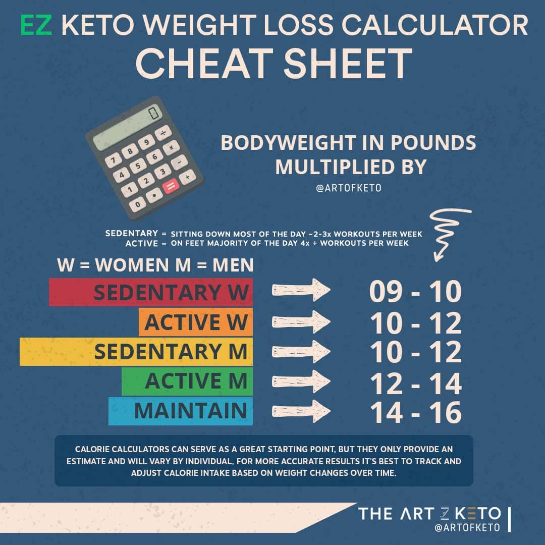 HOW MANY CALORIES ON KETO EZ CALCULATOR