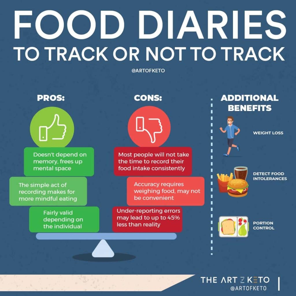 food diary how many calories on keto