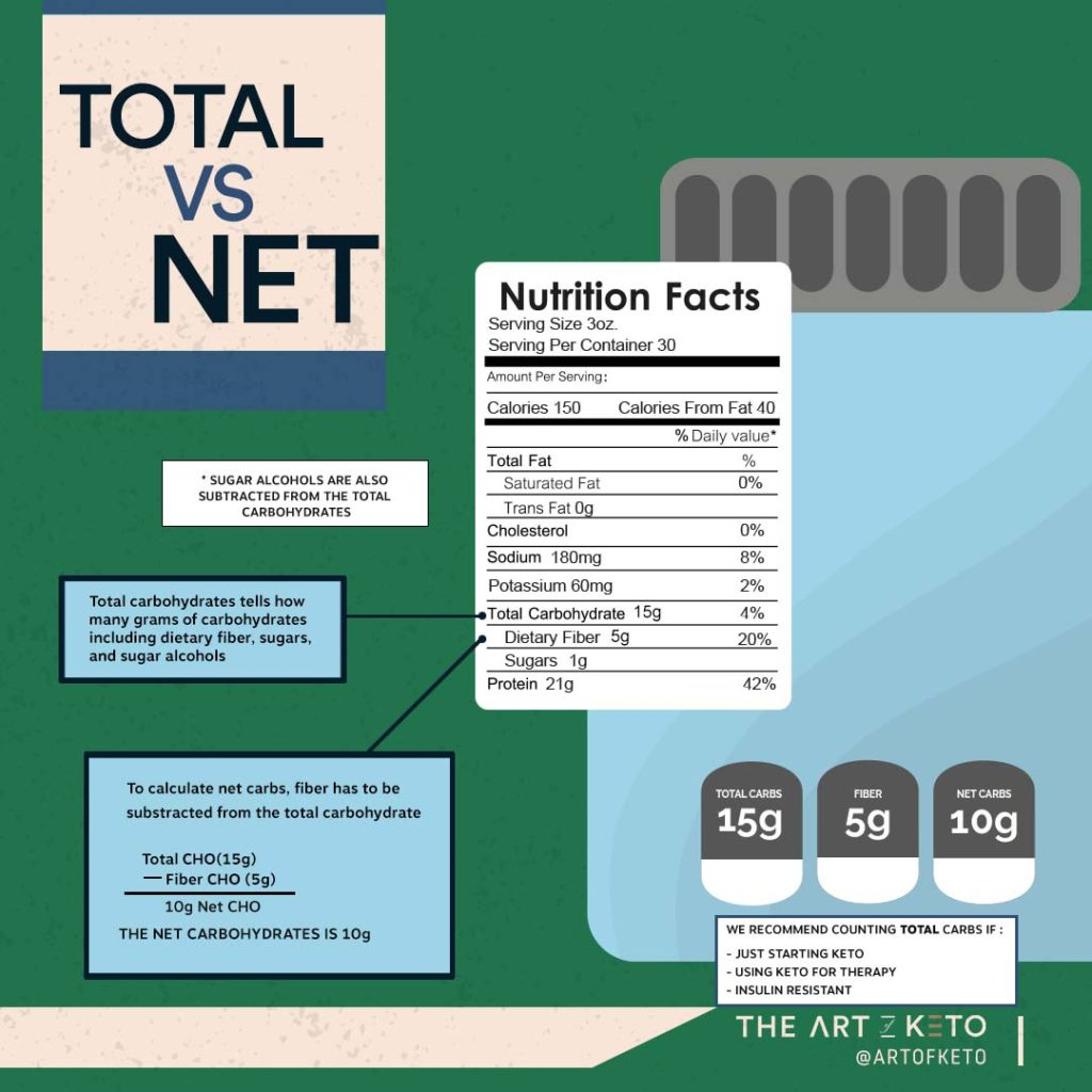 how many carbs on keto how to calculate net carbs