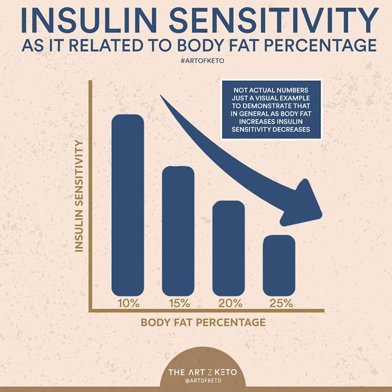 insulin sensitivity with keto and weight loss