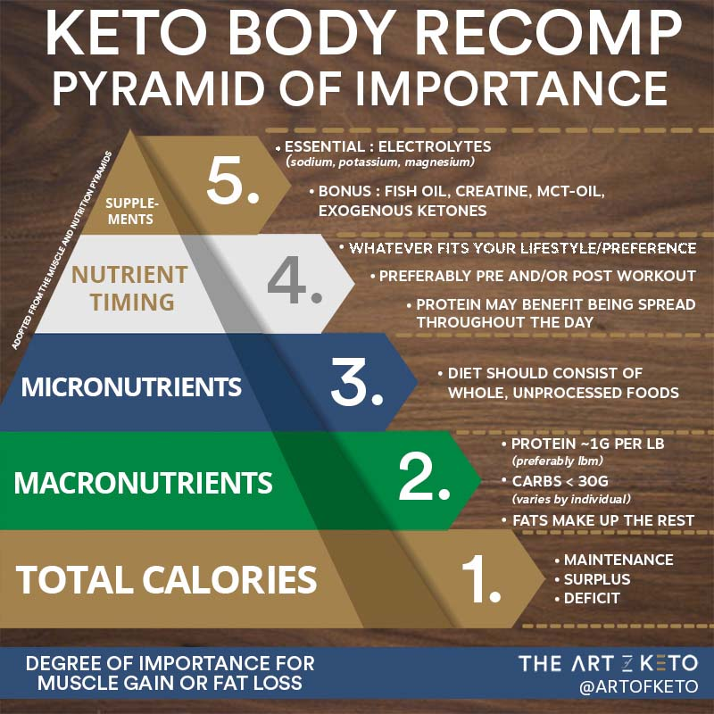 body recomp for keto and weight loss pyramid