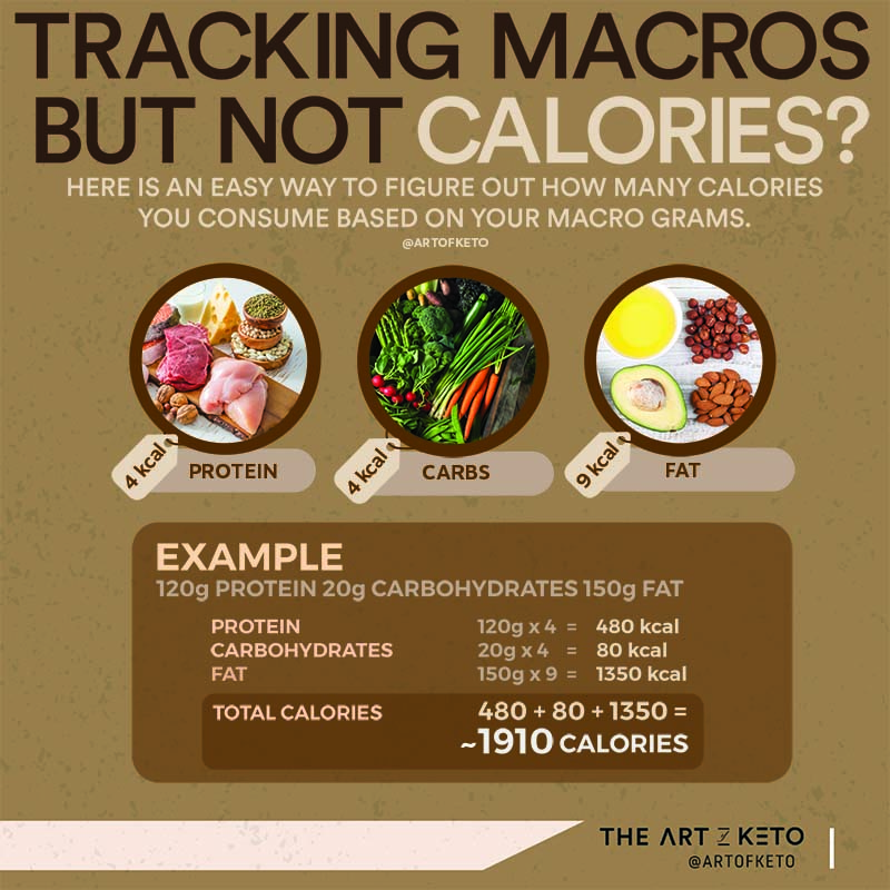 keto and weight loss macros and calories