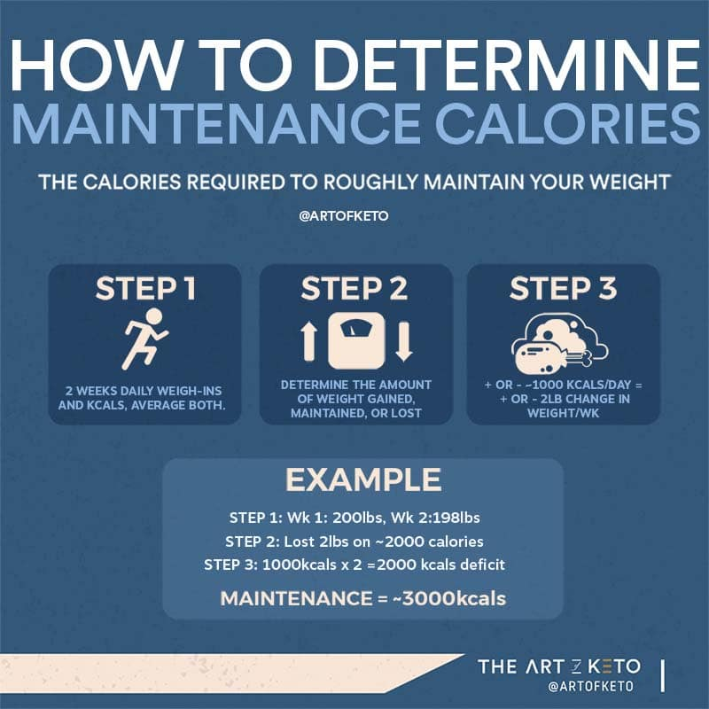 keto weight loss calculating maintenance