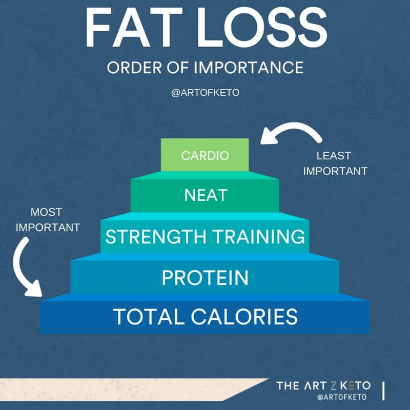 keto weight loss order of importance