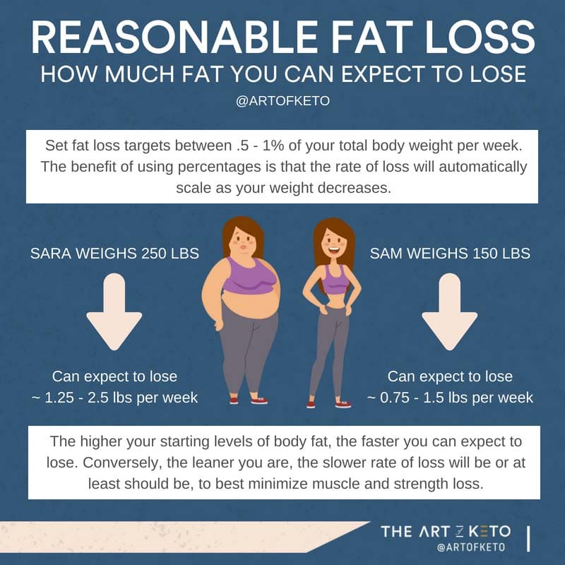 not losing weight on keto rate of fat loss expectations
